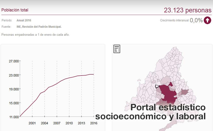 Portal socioecon mico y laboral ayuntamiento de torrelodones - Trabajo en torrelodones ...