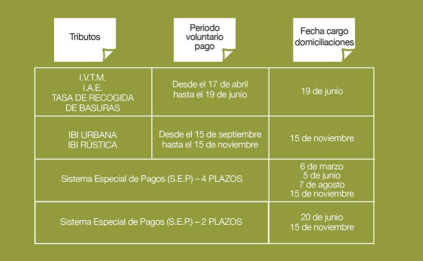 Impuestos 2017 ayuntamiento de torrelodones for Bankia oficina electronica