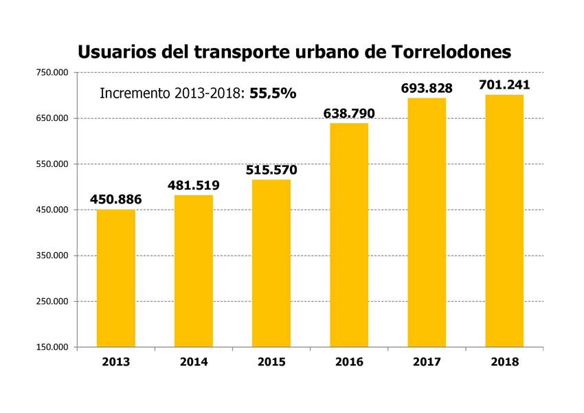 tabla transporte urbano